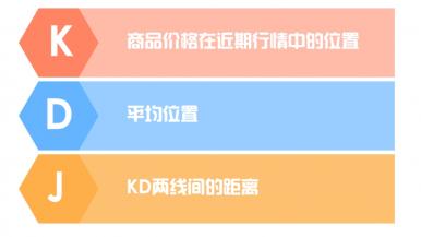 KDJ 指标的来历和应用