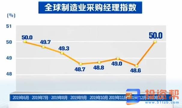 1月全球制造业采购经理指数升至50% 下行压力仍较大