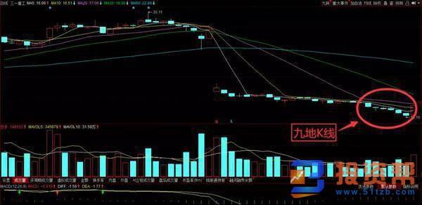 K线组合形态背后的九地K线形态的特征及实战分析