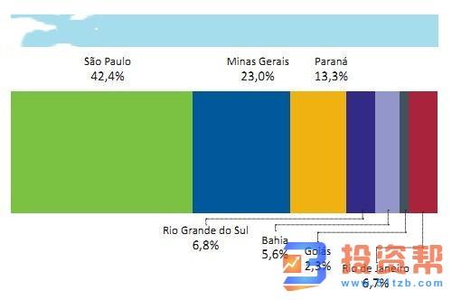 巴西今年1月汽车产量同比下降3.9% 出口及就业方面大幅下跌