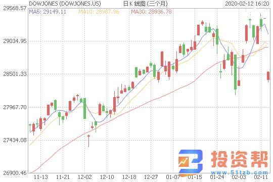 欧洲股市收盘集体上扬 美股再创新高道指涨0.94% 油价涨3%