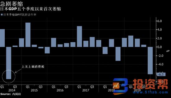 日本第四季度经济创下逾五年来最大萎缩 受消费税上调影响!
