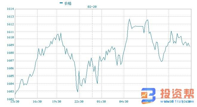 美联储对美国经济信心满满 美股标普500指数上涨!