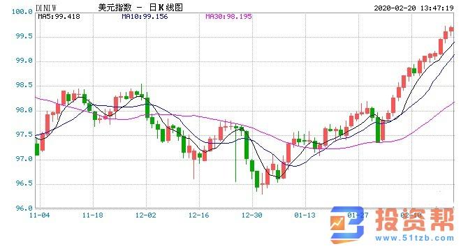 美元逼近三年高位日元大跌 黄金创七年来新高