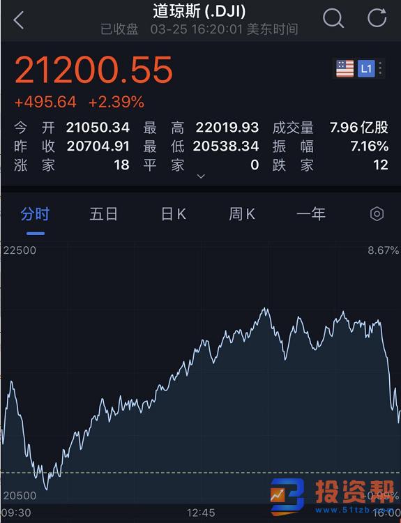 美股上演惊魂一幕:尾盘狂泻800点!负利率降临美国