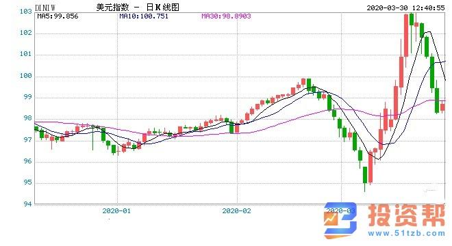 海外股市开始止跌返升 本周市场焦点转向经济数据
