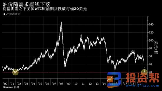 伦敦油价大跌至17年低点 纽约原油跌破20美元 疫情威胁需求